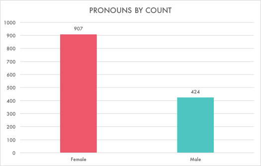 pronounce by count